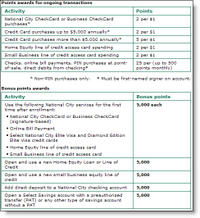 Nationalcity_points_table