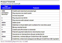 Paypal_timeline