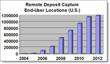 Remotedepositcapture_celent_graph